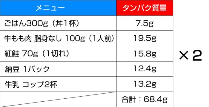 タンパク質4